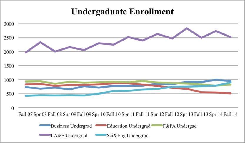 undergrad graph